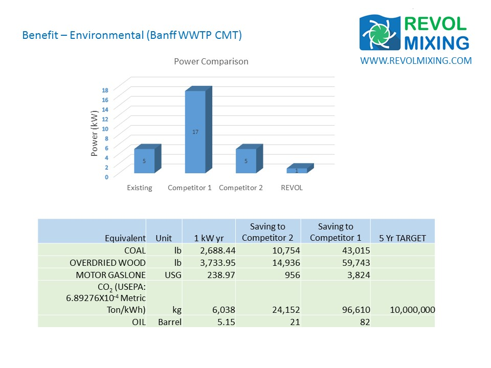 Environmental Benefit - For Banff WWTP Installation